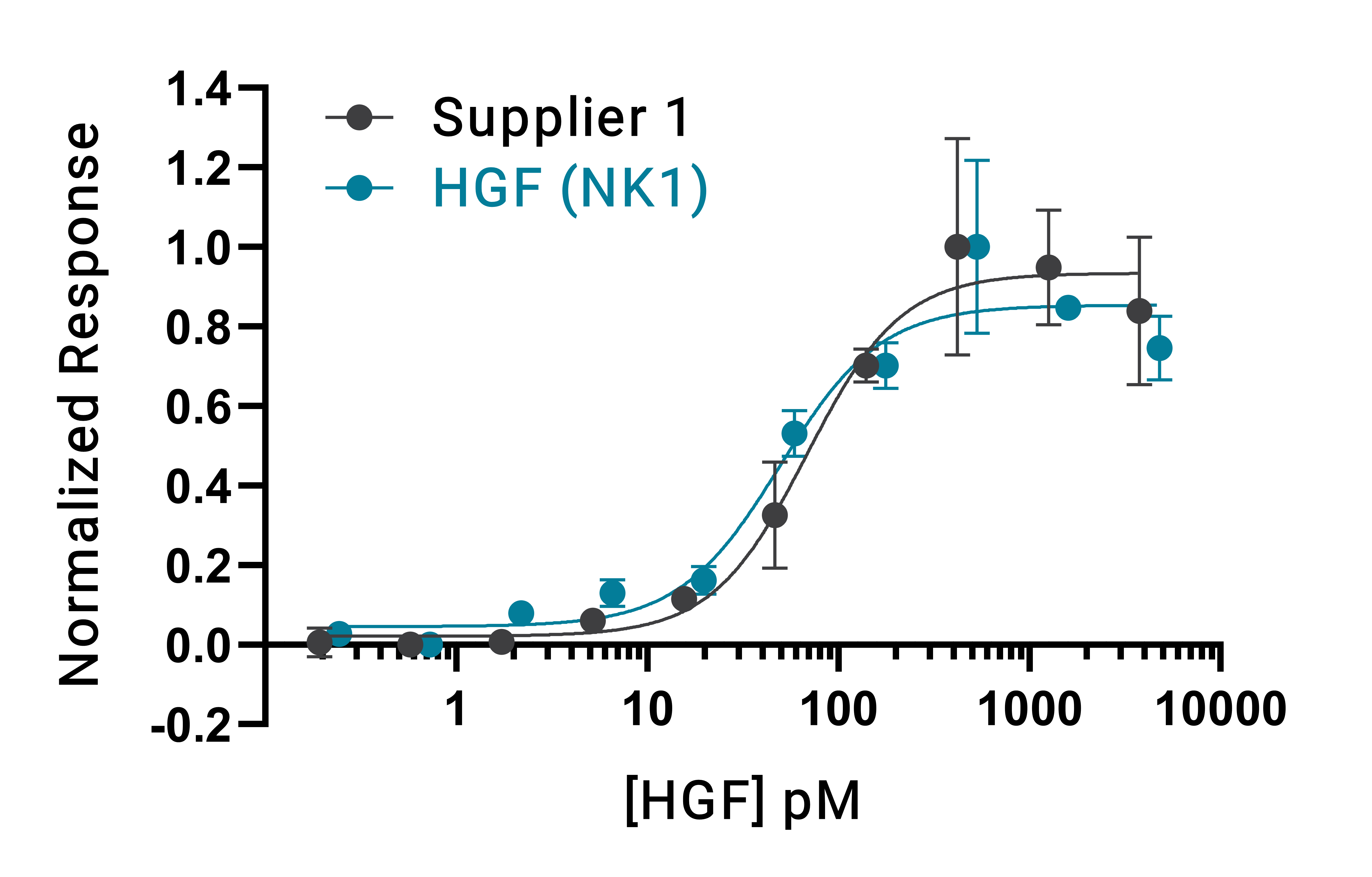 Recombinant human HGF (NK1) protein bioactivity vs. full length, mammalian cell-expressed HGF from another commercial supplier