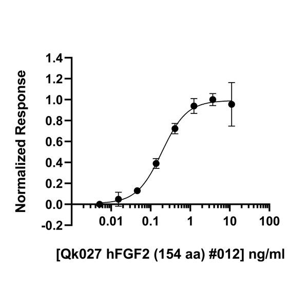 Human FGF2/bFGF Qk027 protein bioactivity lot #012
