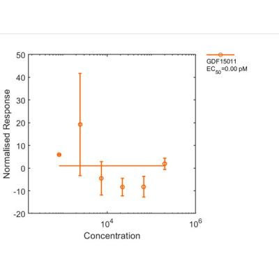Human GDF-15 Qk017 protein no SMAD bioactivity lot #011