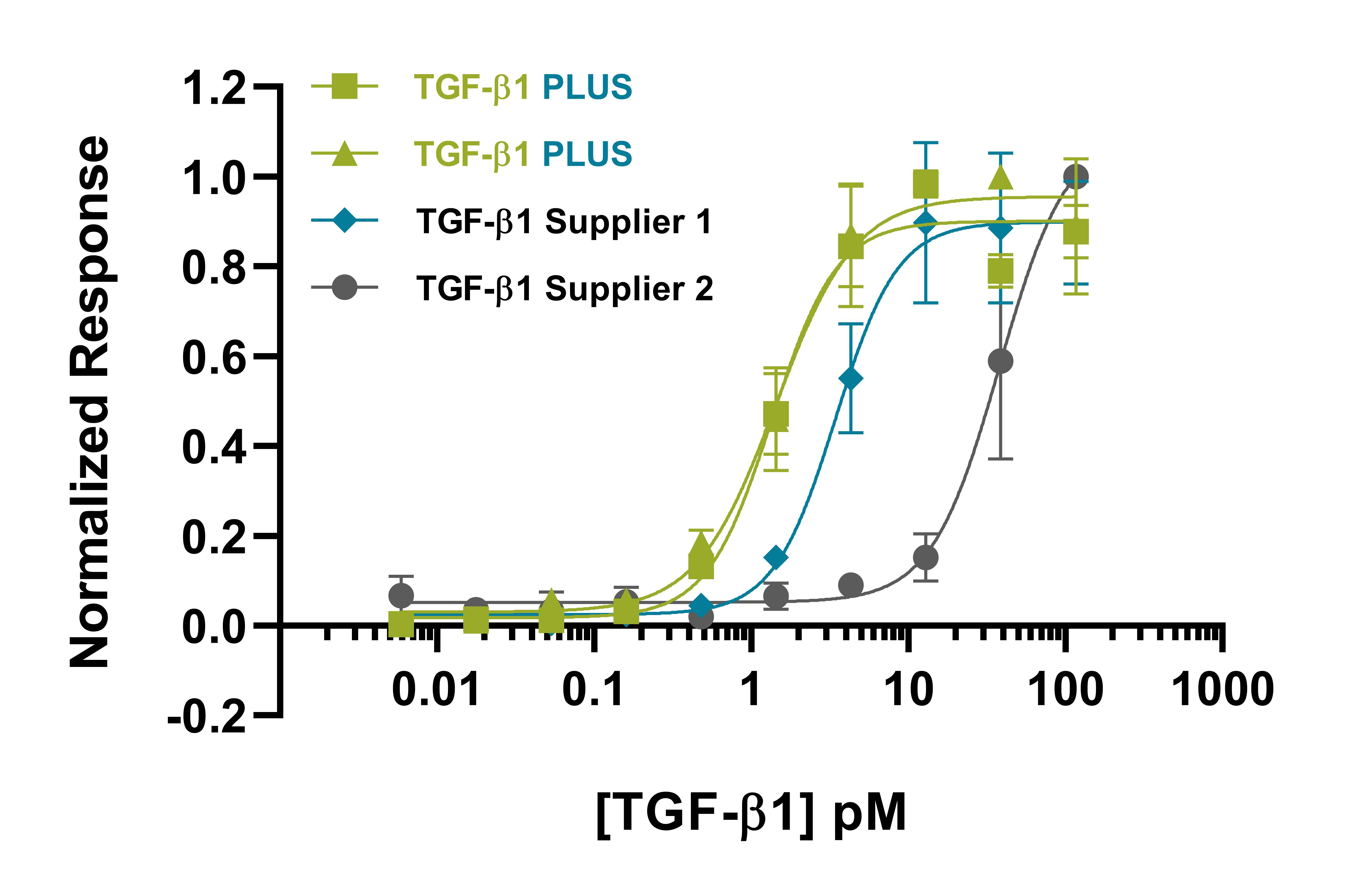 Recombinant human TGF β1 PLUS protein bioactivity