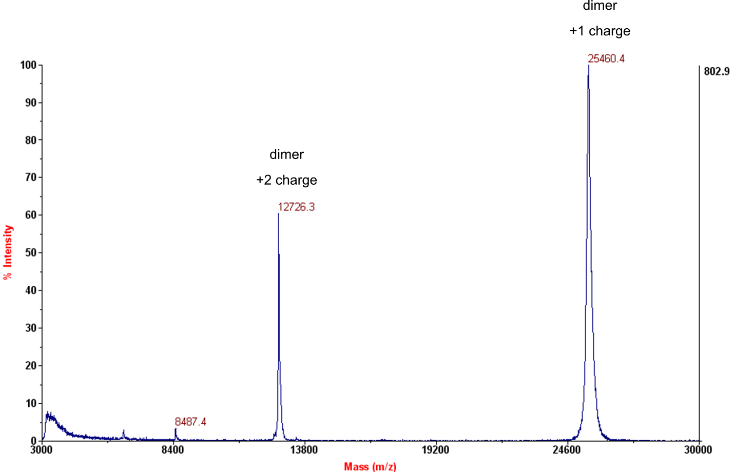 Mass spectrometry analysis for recombinant human TGF-β1 PLUS protein