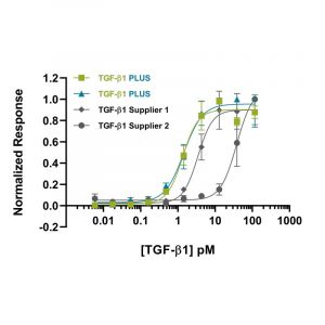Recombinant TGFB1 PLUS bioactivity in luciferase reporter assay