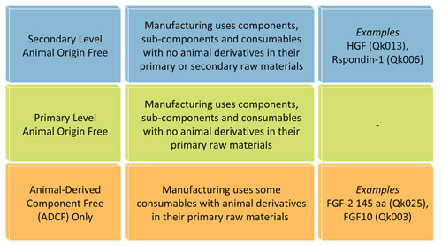 Animal free manufacture (AOF/ADCF) process classification