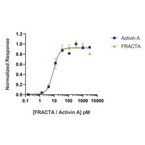 follistatin resistant activin A Qk035 protein bioactivity lot #104287